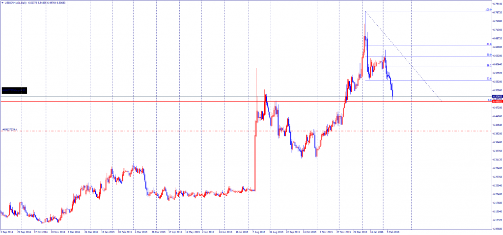 USDCNH-a01Daily
