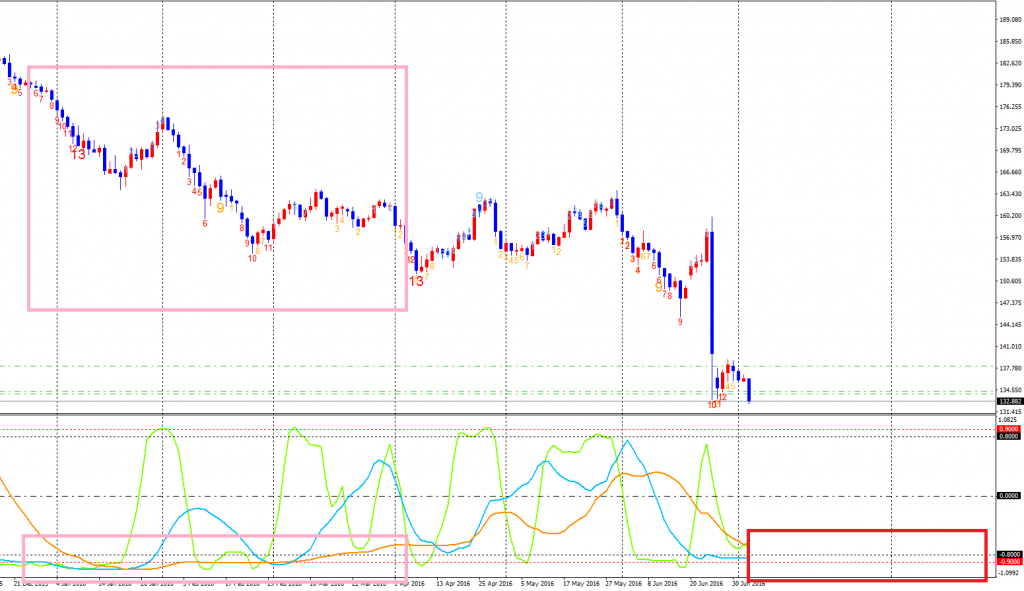 GBPJPY-cdDaily