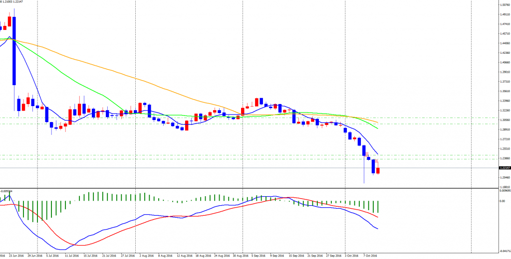 gbpusd-cddaily