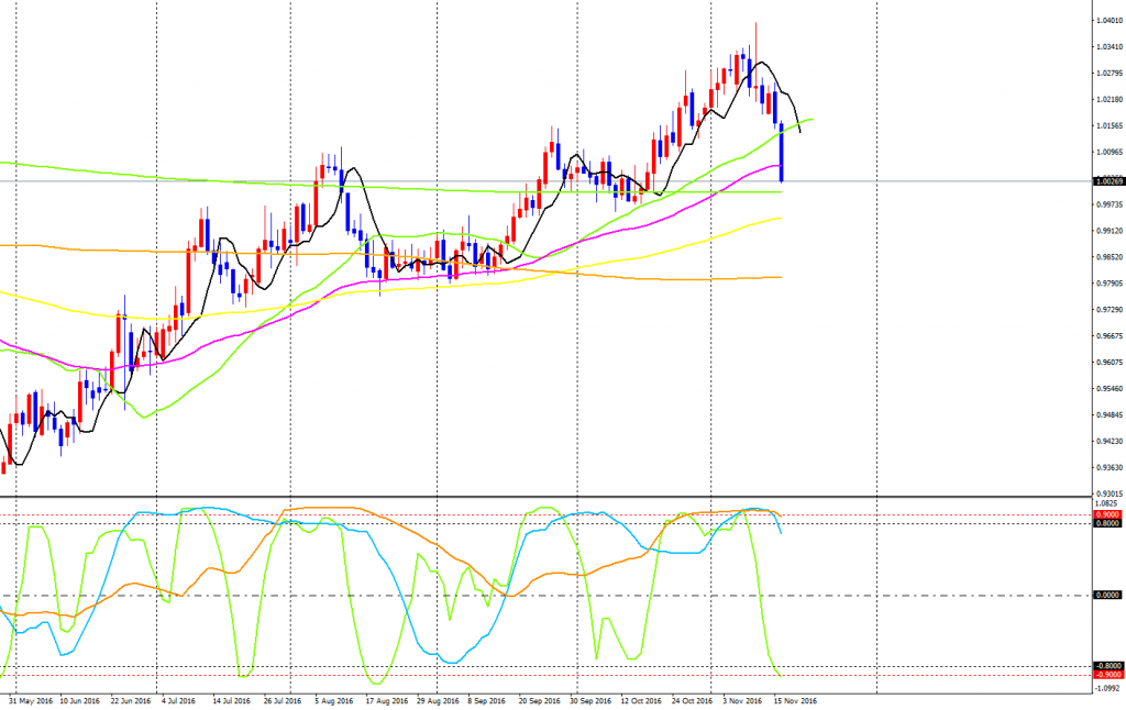 audcad-cddaily