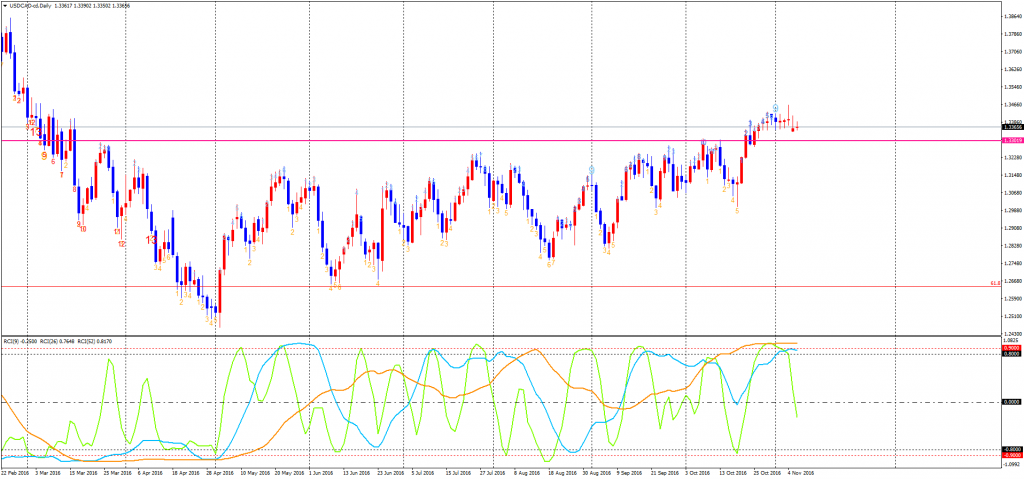 usdcad-cddaily