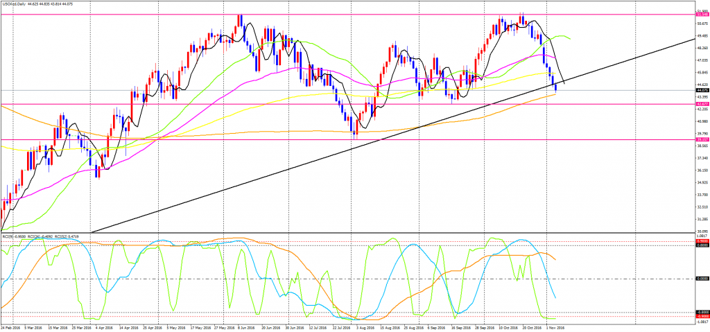 usoil-cddaily