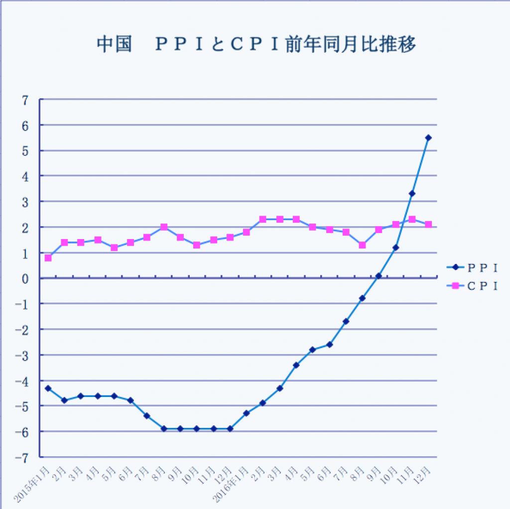 中国CPIとPPI