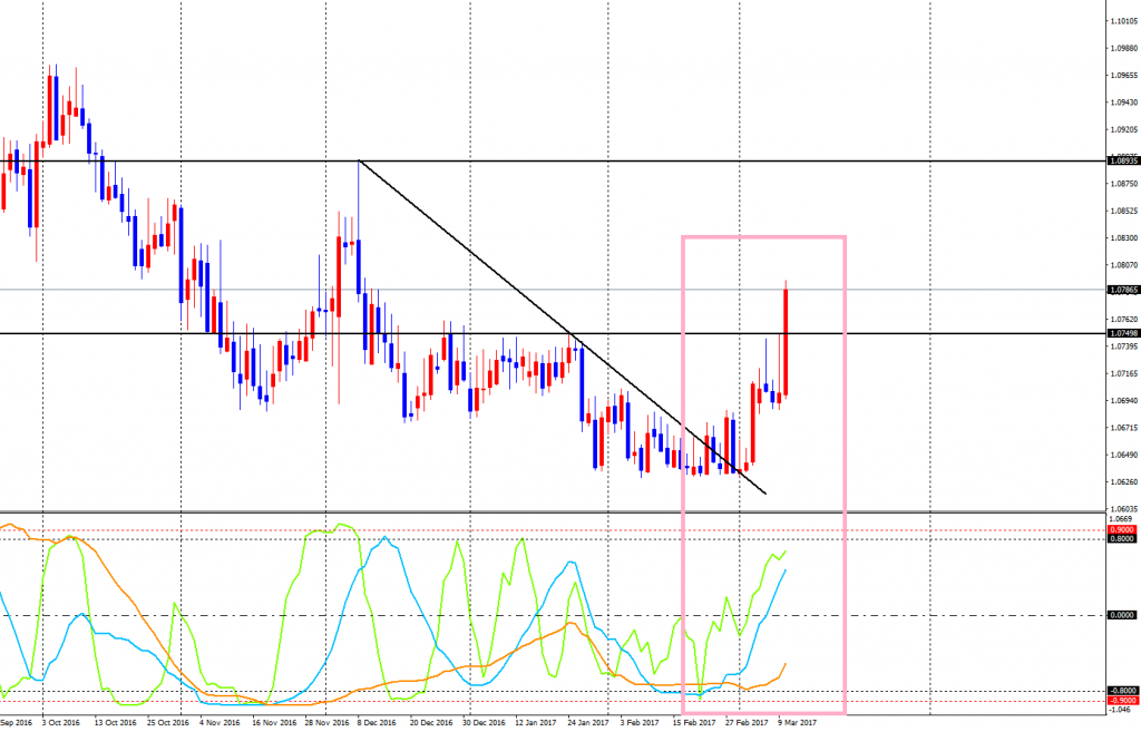 EURCHF-cdDaily